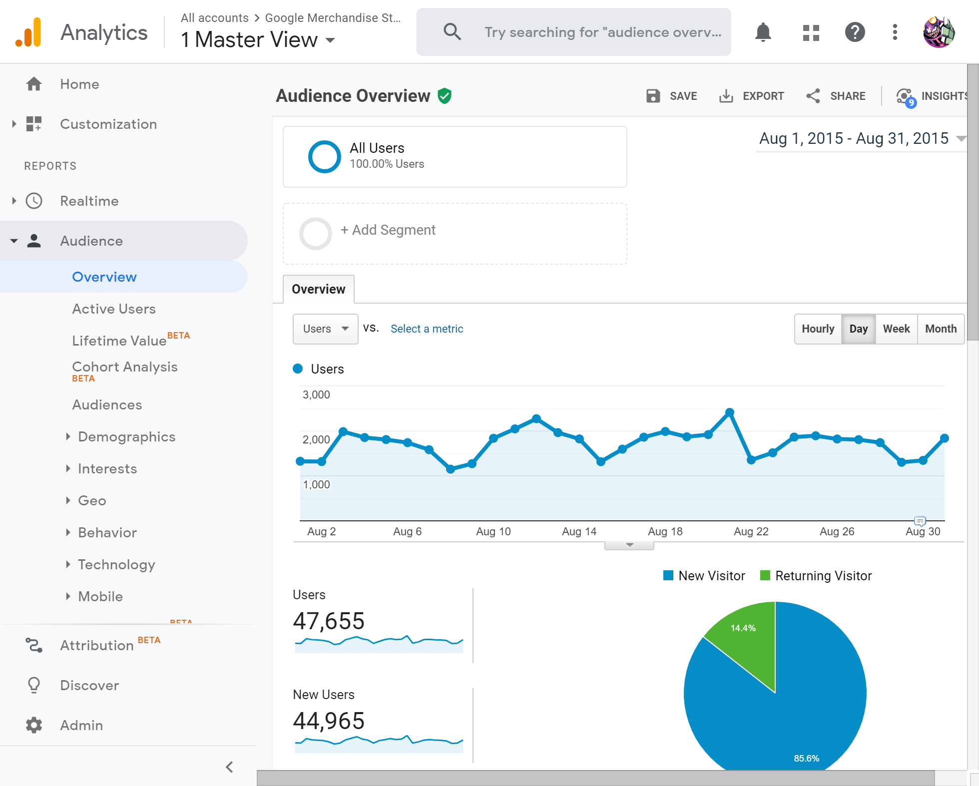 Get google analytics Tracking Id and learn how to use analytics.